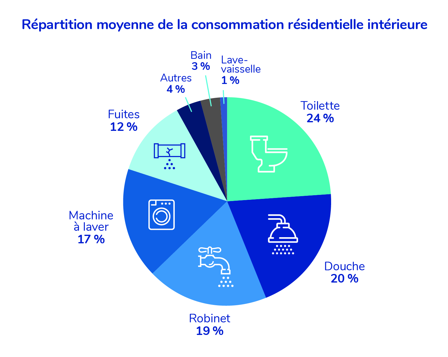 Répartition Moyenne de la consommation résidentiélle intérieure: Lave-vaisselle 1%, bain 3%, Autres 4%, Fuites 12%, Machine à laver 17%, Robinet 19%, douche 20%, toilette 24%.